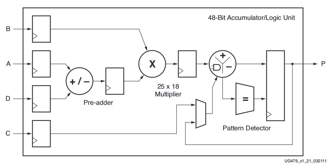 ACS P35-2011 SoC D/M Slide Pack 2 2 (Design Partition): FPGA