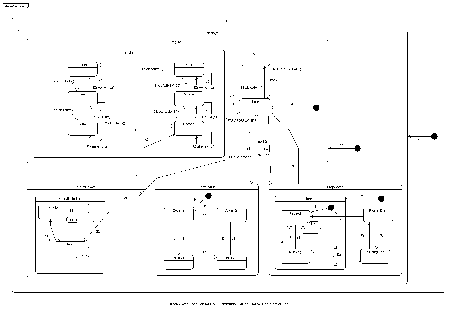 Uml State Chart Diagram Example Online Store Machine Acs Soc Slide Pack High Level Synthesis 1550x1052