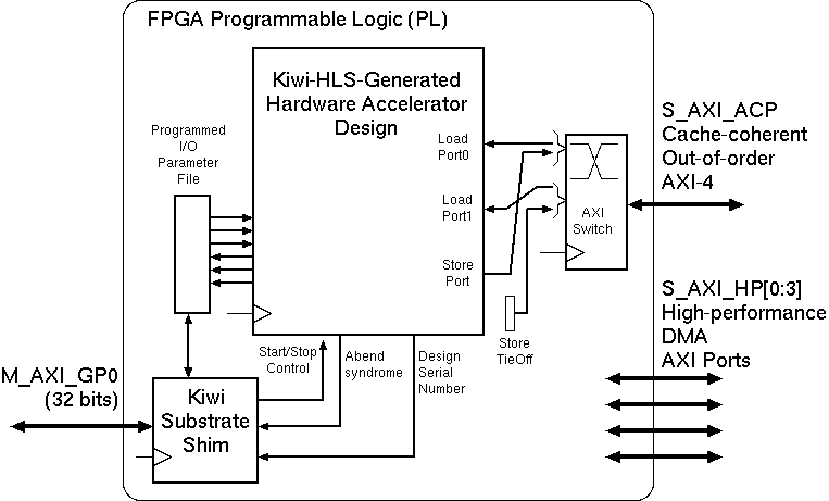 Kiwi Scientific Acceleration: Zynq Substrate Programmed I/O