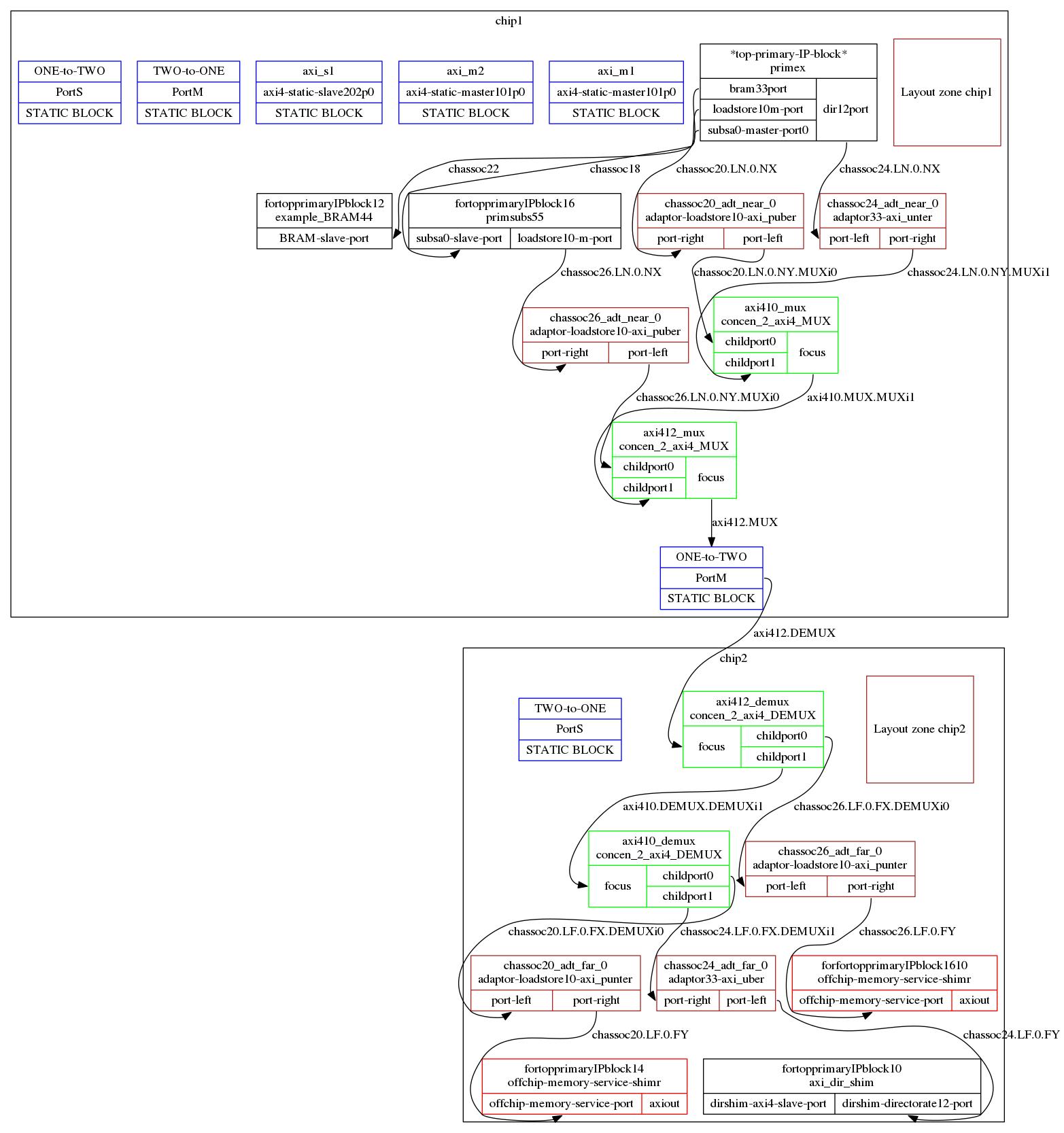 Graphical Rendition Of IP Block Instantiated