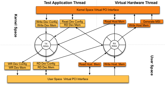 Computer Laboratory: uvNIC: The Userspace Virtual Network