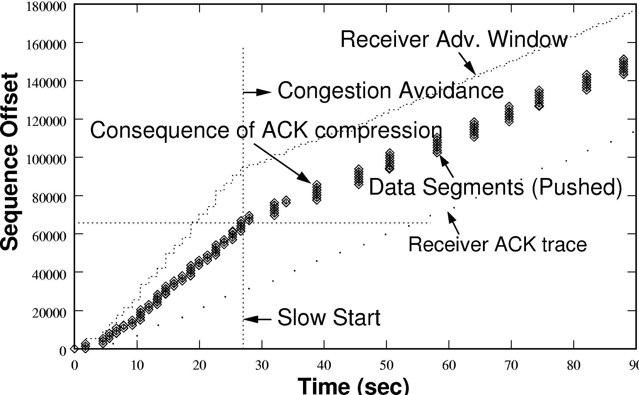 Flow Aggregation for Enhanced TCP over Wide-Area Wireless