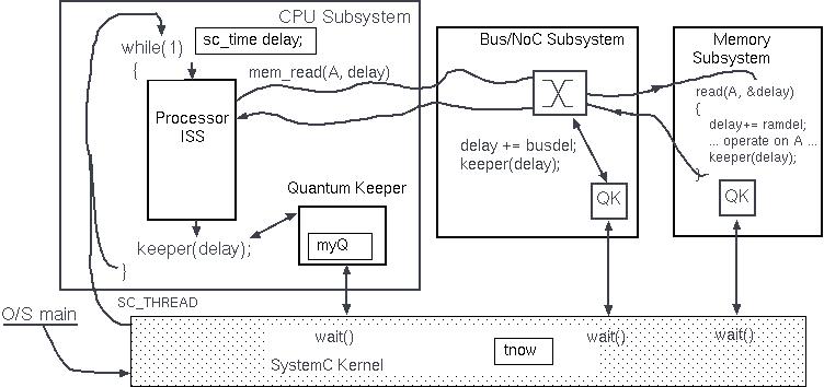 Part II CST SoC D/M Slide Pack 4 (ESL/TLM): Typical ISS