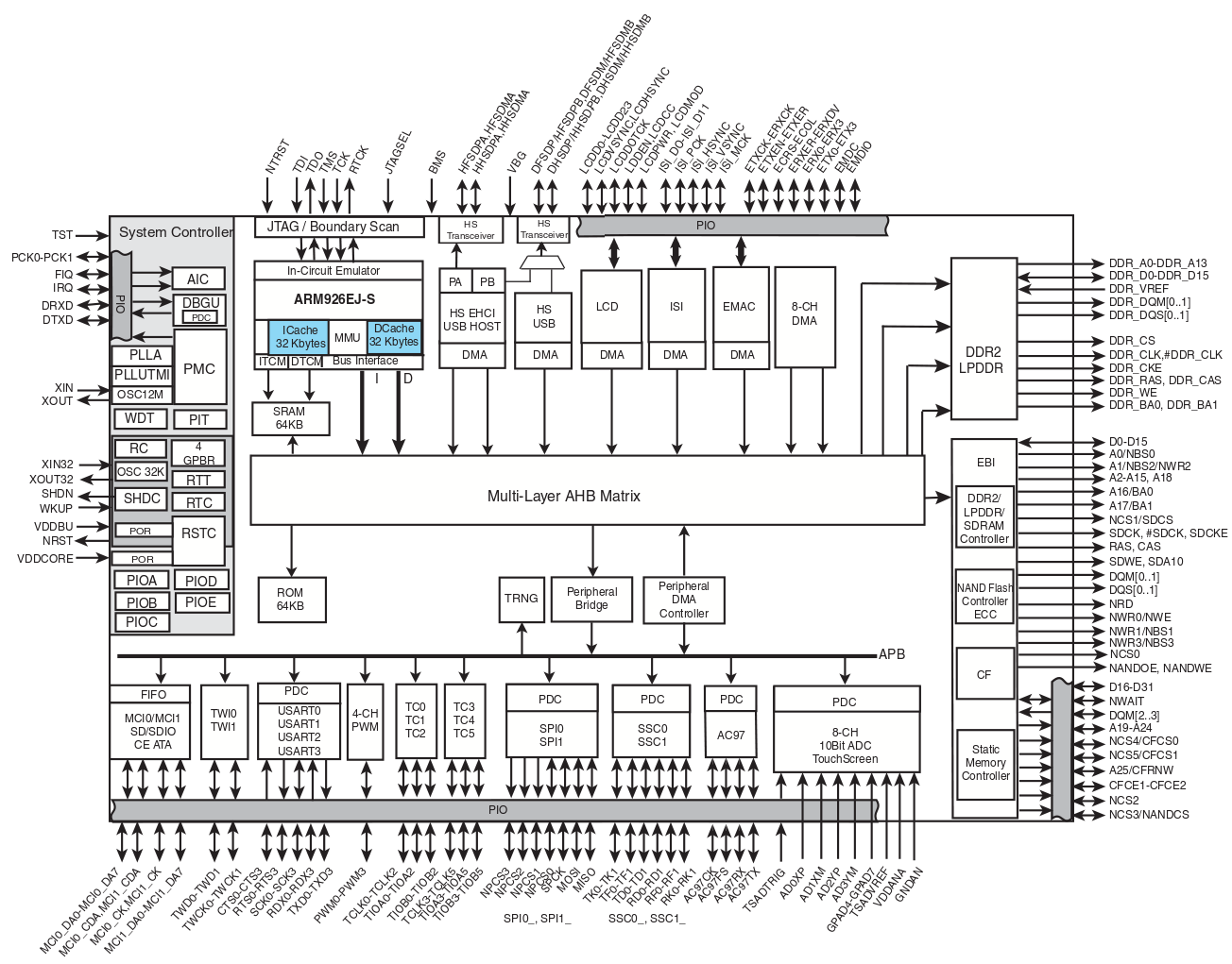 Part ii cst soc dm slide pack sg3 soc parts busses soc the sam9645 integrates a 400 mhz arm core and a large number of dma capable peripheral controllers using a central bus matrix pdf datasheet pooptronica