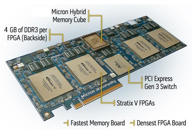 Kiwi Scientific Acceleration using FPGA