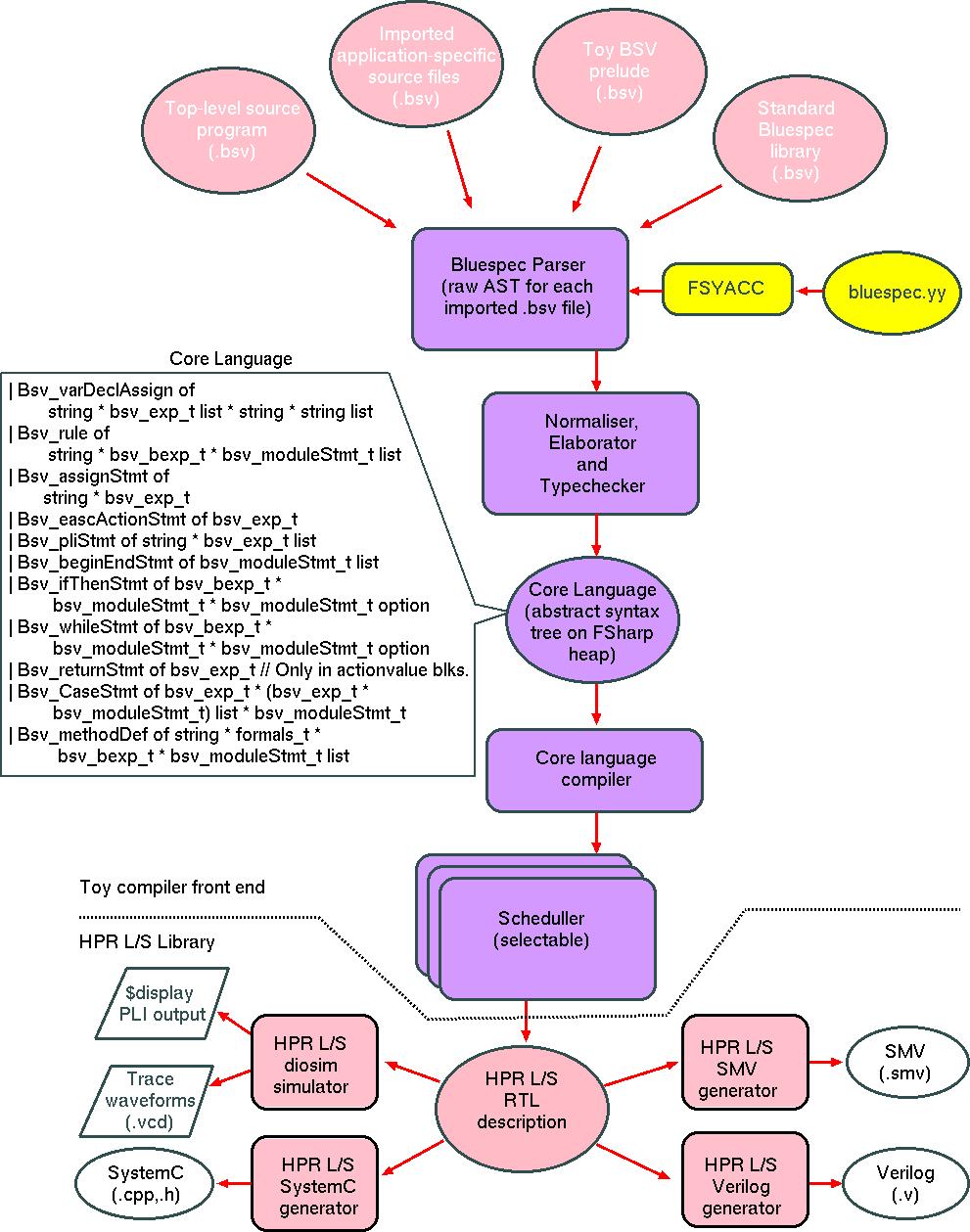 CBG-BSV Orangepath: Toy Bluespec Compiler