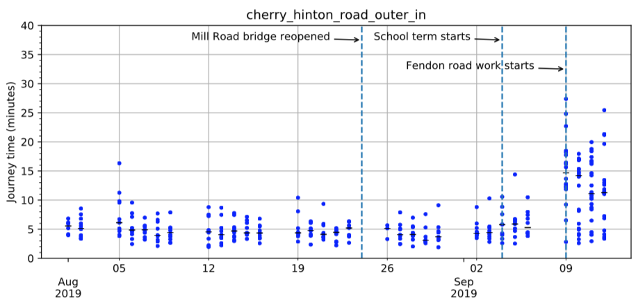 cherry<em>hinton</em>road<em>outer</em>in morning journey times