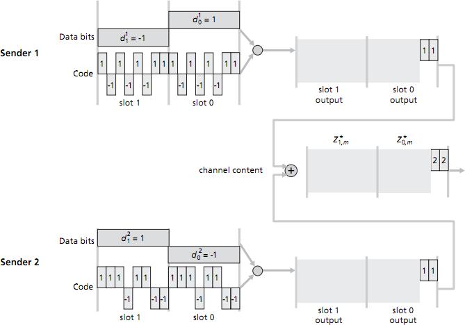 Computer Laboratory – Malcolm Scott: Supervision exercises