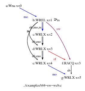 Mathematizing C++ Concurrency